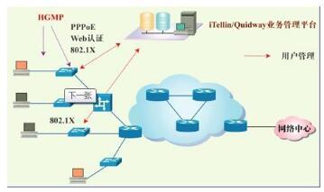 三层交换技术概念_三层交换技术的特点