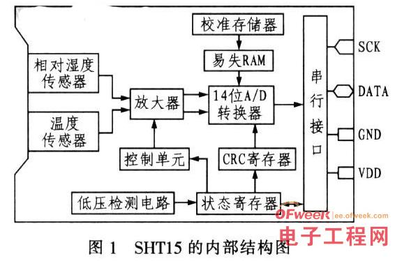 AT89C51单片机和SHT15传感器对湿度智能监控系统的设计