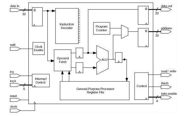 NIOSⅡ处理器系统的软件设计流程和方法的详细说明