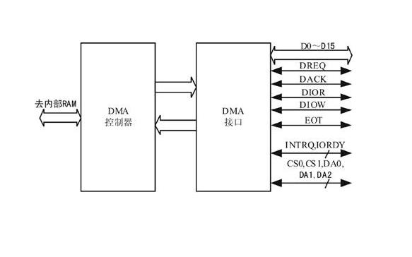 使用串口应用DMA中的多帧详细说明