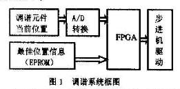 利用FLEX10K及高速A/D实现短波发射机自动调谐系统的设计
