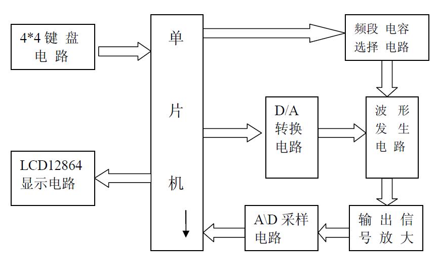 使用信号发生芯片MAX038设计多功能波形发生器的论文免费下载