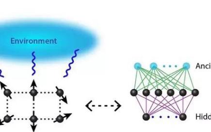 AI神经网络实现模拟量子系统的突破