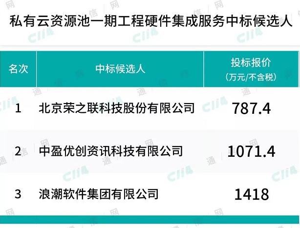 中国移动私有云资源池公布了一期工程硬件集成服务中...