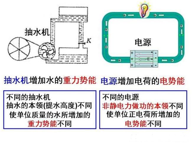 电动势与反电动势!电压和电动势的主要区别