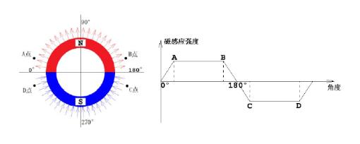 无刷电机反电动势过零检测