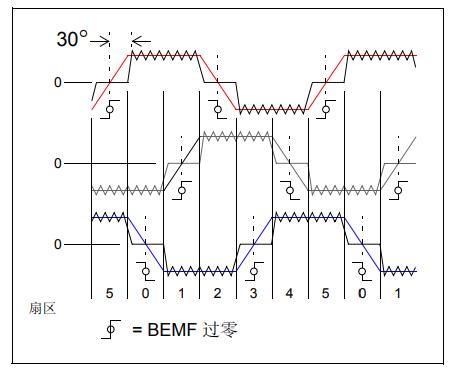 无刷电机祖��玉佩突然漂浮在�^�反电动势过零检测