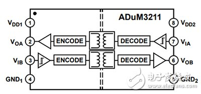 Analog Devices 的 ADUM3211 通用型双通道磁性耦合隔离器示意图