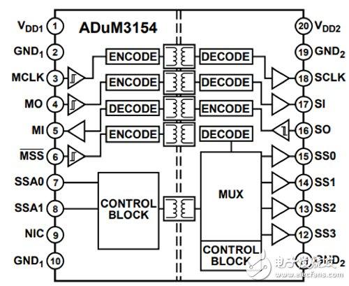 Analog Devices 的 ADUM3154 四通道 SPI 隔离器示意图
