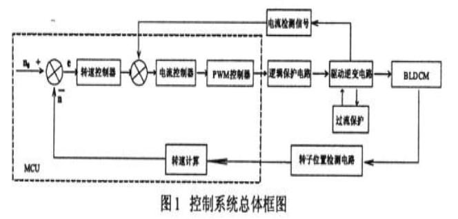 """关于""""反电动势法""""永磁直流无刷电机控制系统设计"""