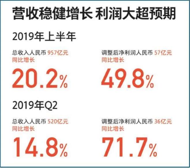 """小米2019年二季度以及中期业绩,总结起来就是""""高、强、稳"""""""