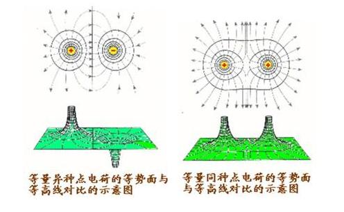電勢能的計算公式