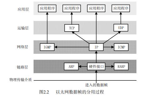 如何使用FPGA實現TCP IP協議