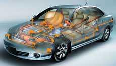 基于模型的设计和虚拟原型的汽车电子产品变化讨论