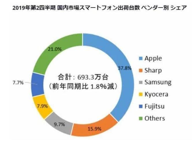 2019第二季度日本手机市场索尼已跌出前五 刘作...