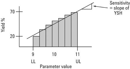 统计灵敏度应该怎样使设计可制造