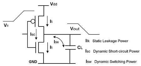 低功耗SoC设计的原因有哪些