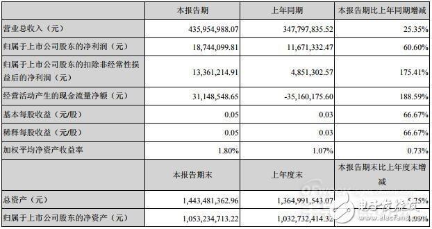 雷曼光电上半年净利润同比增长175.41% 公司表示主要原因为聚焦高科技LED主业