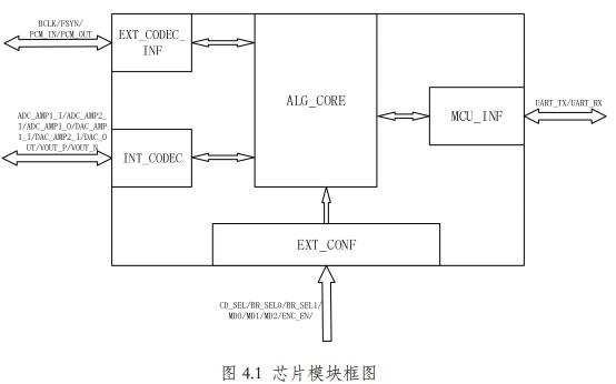 AP280语音编解码芯片的数据手册免费下载