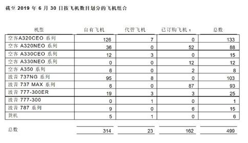 中银航空租赁2019年上半年净利润达到了3.21亿美元同比增长8%