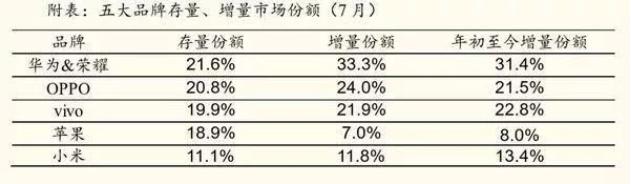 7月智能手机数据出炉,国产手机第一宝座,苹果和小米持续下滑
