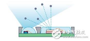 烟雾报警系统2.0——ADPD188BI的工作原理
