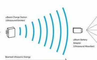 下一代PSVR設備或將采用無線設計