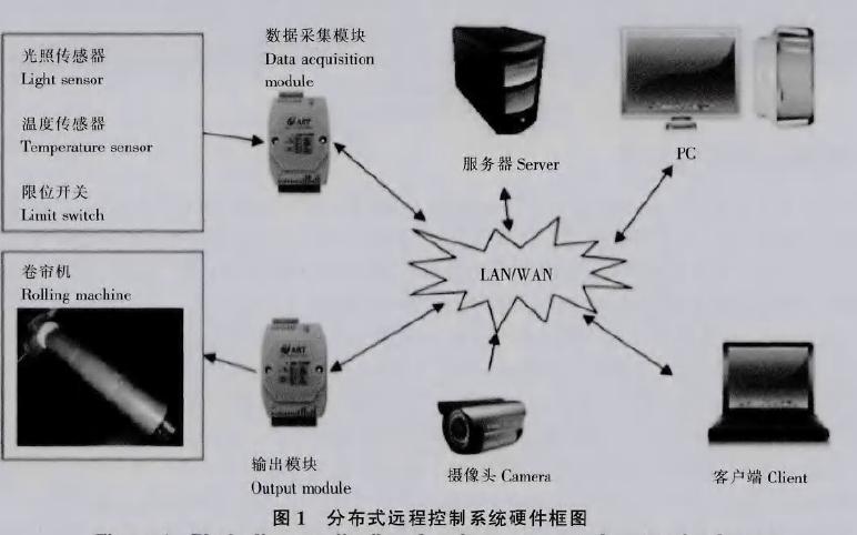 使用LabVIEW进行?#29575;?#21367;帘机远程监控系统的设计资料说明