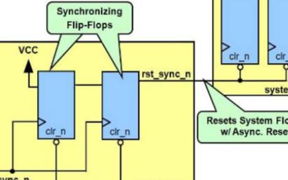 淺析FPGA中異步復位同步釋放的原理