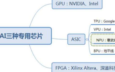 AI的三種專用芯片 GPU和FPGA以及ASIC