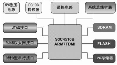 采用ARM內核微處理器構建嵌入式Linux開發平臺及網絡應用程序開發