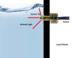 美国SMD光电液位开关的原理及优缺点分析