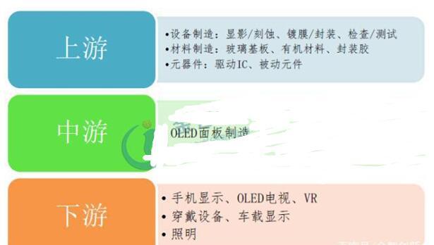 一文知道OLED材料市场发展
