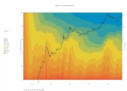 比特币价格反弹后的一种常见模式囤币潮介绍