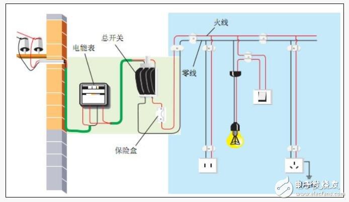 家庭電路的組成及作用