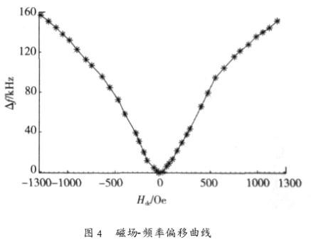 利用GMM和SAW谐振器复合构建光纤弱磁场传感器的低通系统