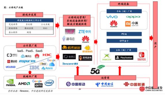 5G通讯速增长256倍 将催化这些应用领域?