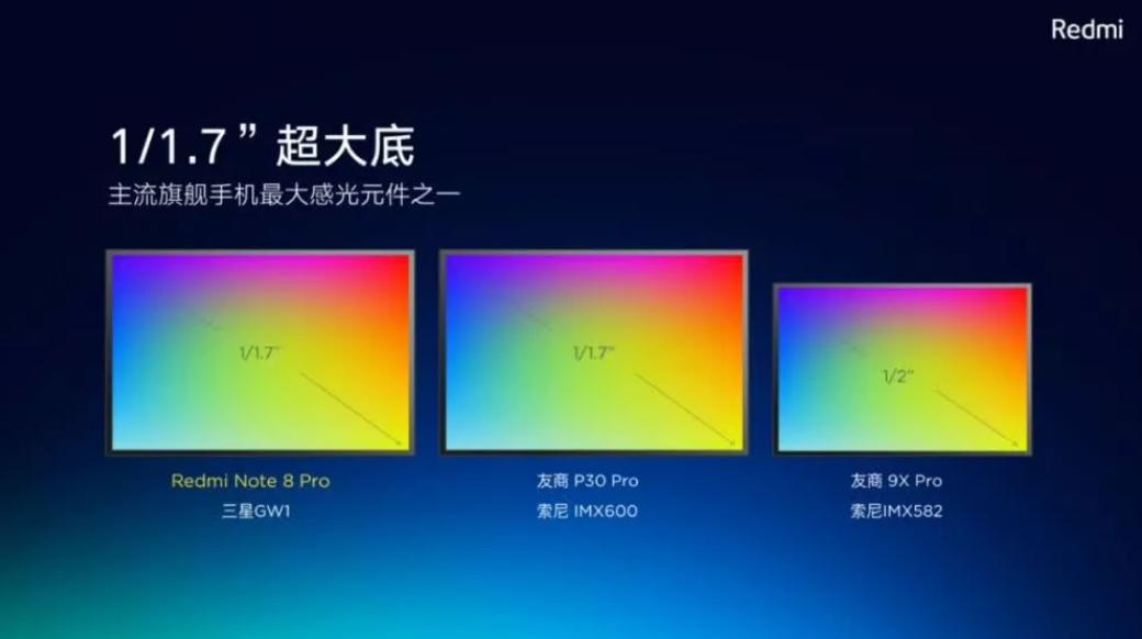 Redmi Note 8 Pro 拍照技术,精细的画质+6400万超高像素
