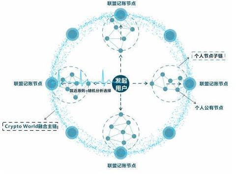 基于Raft+DPos共识机制的记账系统加密世界链介绍
