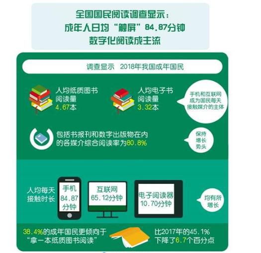 各类应用软件正推动数字阅读日渐普及,5G技术赋能数字阅读