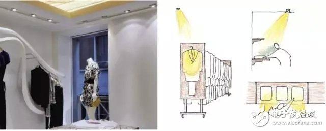 LED嵌入式射灯的类型及优劣势说明
