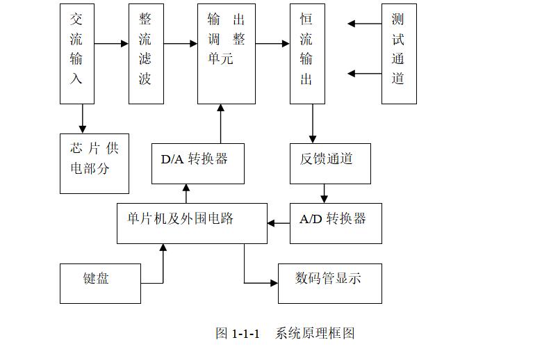 使用AT89S52单片机设计数控直流电流源的详细资料说明