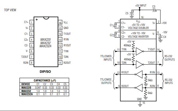 MAX220和MAX249系列线路驱动器接收器的数据手册免费下载