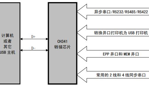 USB总线转接芯片CH341的数据手册免费下载