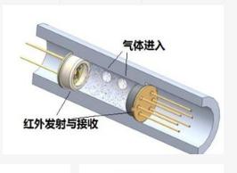 氣體傳感器的特性工作原理及分類介紹