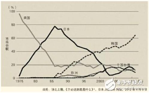 日本在半导体产业自救的道路上有多大的胜算可能
