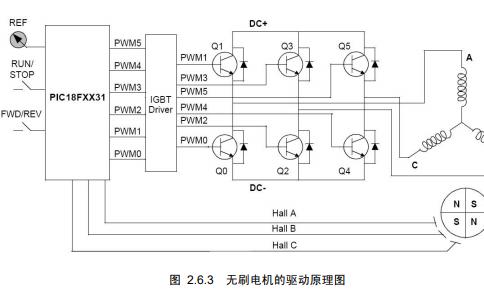 无刷直流电机的的结构和基本原理及特性与应用的详细资料说明