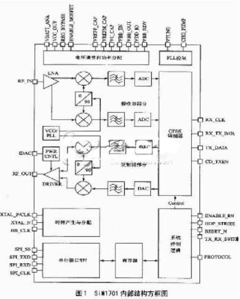 SiW1701无线电调制解调器的结构与工作原理