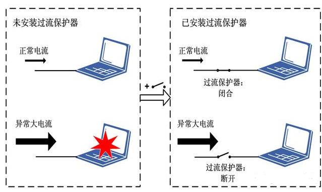 电流保护原理及过流保护器工作过程