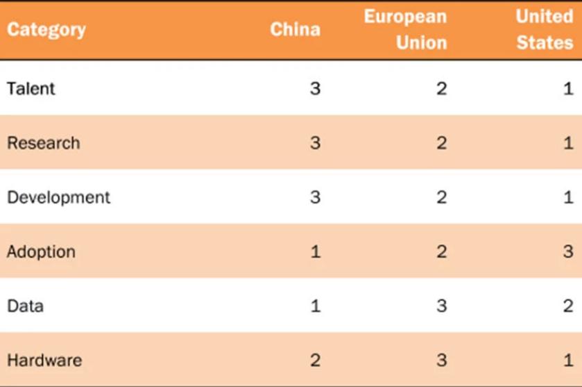 全球AI专利排名:美国领先,中国紧随其后,欧盟排名第三